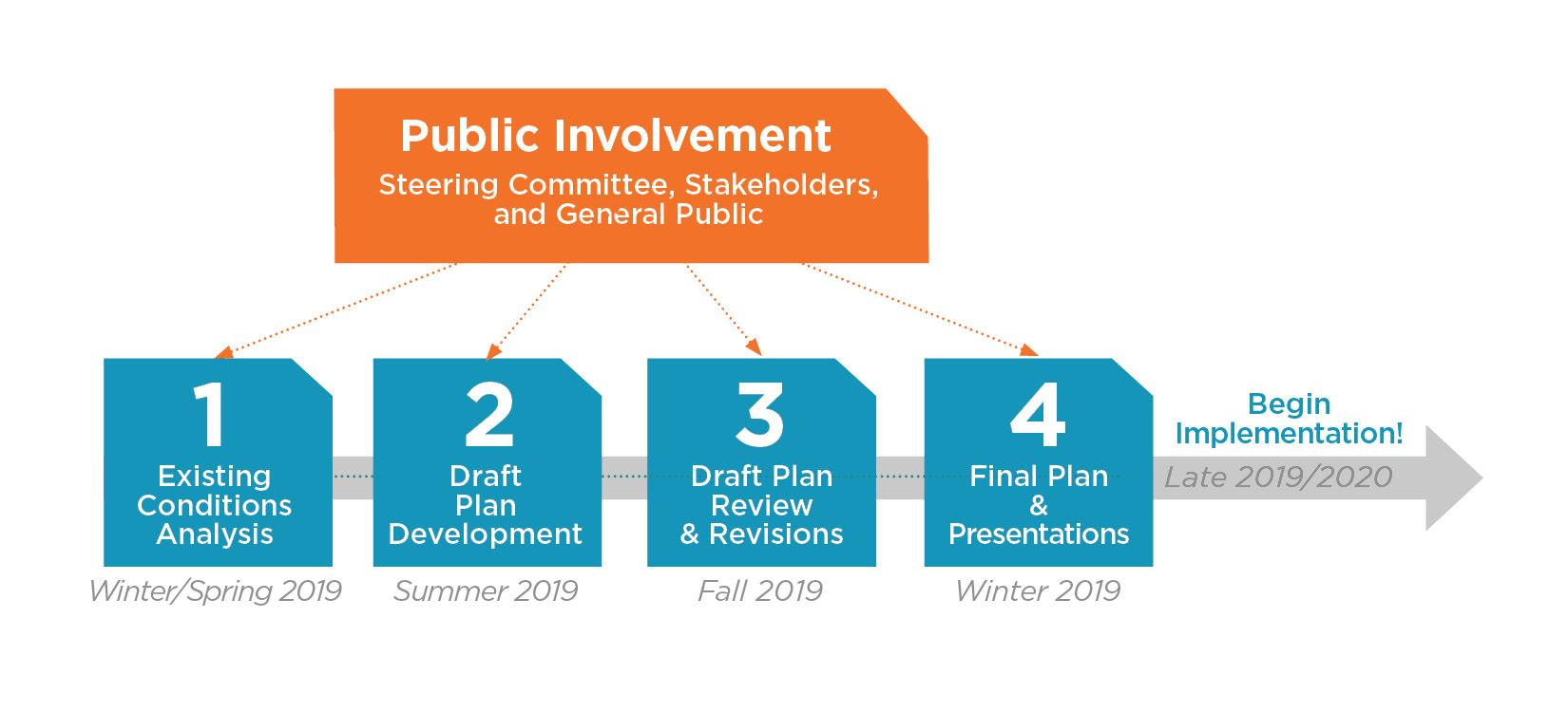 Carrboro Bike Plan Schedule Graphic