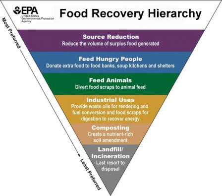 EPA Food Recovery Heirarchy